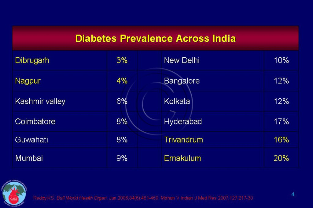 Lifestyle diseases in kerala ppt