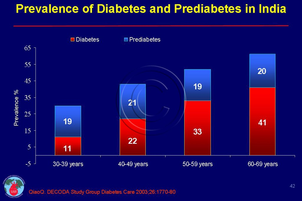 The current state of diabetes mellitus in India