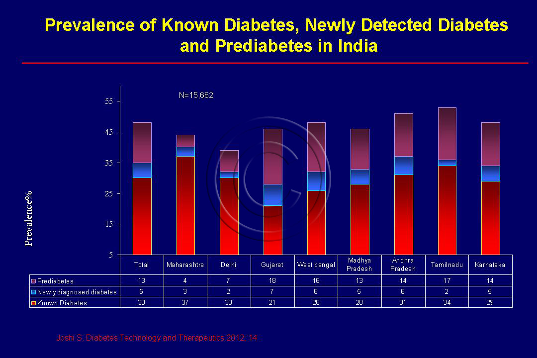 among diabetics in India
